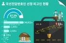 [국감브리핑] 국선변호인 선정 지난해 4만명…5년간 32% 증가