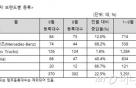 9월 수입 상용차 370대 판매…볼보트럭 34% 점유율 1위
