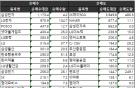 [표]주간 코스피 외국인 순매매 상위종목(10월 16~20일)