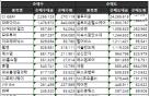 [표]주간 코스닥 기관 순매매 상위종목(10월 16~20일)