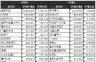 [표]주간 코스닥 외국인 순매매 상위종목(10월 16~20일)