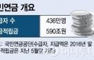 국민연금 수탁은행에 협상 대상자, 우리·신한·하나銀
