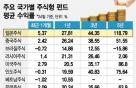 일본펀드 1년 수익률 28%…해외펀드 수익률 1위 등극