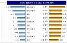전국 주간 아파트값 0.04%↑…상승폭 소폭 확대