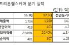 셀트리온헬스케어, IPO 비용으로 3Q 영업익 2.4%↓