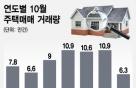 거래절벽…10월 주택거래 전년보다 42% 줄어