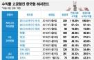 올들어 '118%' 기록적수익 헤지펀드…트리니티·DS·J&J·타이거