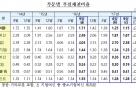 국내은행 3분기 부실채권비율 1.15%…글로벌 금융위기 이후 최저