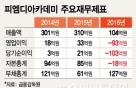 '업계2위→자본잠식' 피엠디, '일타강사'에 139억 손배소 승소