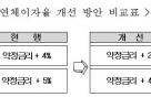 주택금융공사, 보금자리론 연체가산금리 1~2%포인트 인하