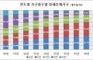 비혼·딩크족에 1~2인가구↑…소형아파트 '메가톤급' 인기