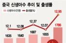 산아제한 사라진 중국…영유아 관련 시장 뜬다
