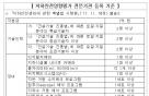 '지하안전영향평가 전문기관' 선정…23일부터 접수