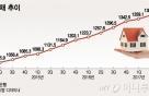 가계부채 첫 1400조 돌파… 은행 신용대출 급증