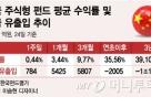 '차이나 리스크' 옛말…자금몰이하는 中펀드, 한달새 5000억 유입