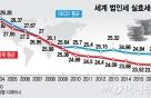 기업감세 '세계대전'…日, 법인세율 20%까지 낮춘다