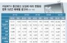 """""""지상파방송 중간광고 하면, 신문광고비 연200억원↓"""""""