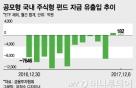 국민재테크 '주식형 펀드' 부활 조짐…2년만에 최장기간 순유입