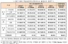 """韓 LTE속도, 선진국의 2~4배… """"세계 최고 수준"""""""