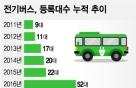 전기버스, 올해 등록대수 2배↑…시장 급성장 전망