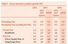 ADB, 韓 올해·내년 성장률 전망치 3%대 상향조정