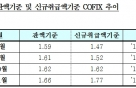 11월 신규코픽스 1.77%…전월比 0.15%↑