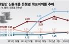 목표이익률 높여 대출 가산금리 끌어올린 은행들