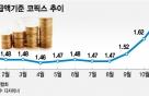 주담대 금리 일제히 상승…최고 4.57%