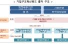 시장 중심 구조조정, 1조원 '기업구조혁신펀드' 출범