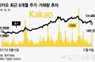 '1조 해외투자유치' 카카오, 단기 주가전망은 '흐림'