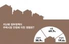 文정부 첫해 부동산정책, '긍정 31% 〉부정 19%'