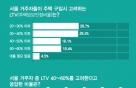 """서울 20~30대 2명 중 1명 """"주택담보대출 더 필요해"""""""