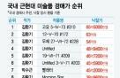 국내 미술 경매 최고가는…10점 중 8점이 '김환기'