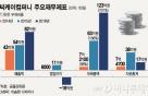 '눈꽃빙수기' 씨케이컴퍼니, 골판지 기업과 잇단 M&A, 왜?