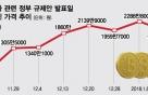 8번의 가상통화 대책, 비트코인은 455만→2078만원 4.6배 급등