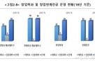 대학內 창업기업 年 1191개…기술기반창업 55%