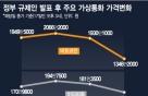 정부 화살 '명중'…가상통화 하루새 20~40% 급락