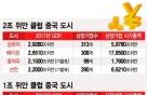 쑥쑥 크는 중국 도시, 서울 크기 만한 도시가 4곳