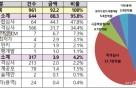 LH, 올해 9조2000억원 규모 공사·용역 발주