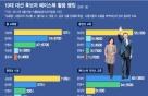 '선거 필수템'된 SNS…19대 대선 '페북 라이브' 1등은?