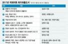 2017년 국회의원 독서 키워드는 '문재인정부'?