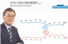 '올림픽 효과?' 文대통령 국정 지지율 '횡보'…63.1% - 리얼미터