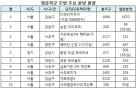 내달 강남 등 명문 학교 주변 아파트 본격 공급