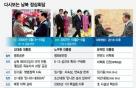 공존·번영 손맞잡은 남북정상회담, 세번째 화두는 북핵