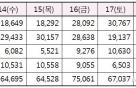 설 연휴 SRT 34만명 이용… 설 당일 7만5000명 최다