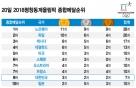 20일 평창동계올림픽 종합메달순위