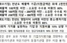中企 M&A 활성화 지원에 7.6억 투입…중개비 90%까지 지원