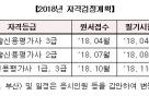 기보, 기술신용평가사 3급 자격시험 서울·부산서 실시