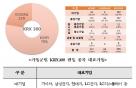 중견기업 'KRX300' 편입 절반…대기업보다 비중커