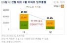 3월 전국 2만8434가구 입주…강남권 아파트 눈길